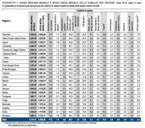 tabella-dati-istat