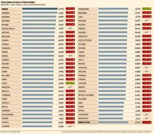 tabella-spesa-annua